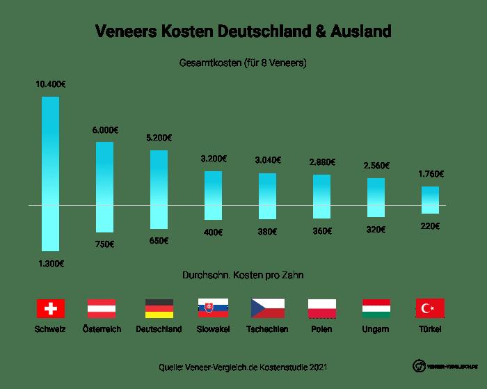 8 Veneers Kosten in Deutschland & Veneers Kosten Ausland. Dabei werden Veneers Preise pro Zahn pro Land miteinander verglichen. Berücksichtigt werden die Schweiz, Österreich, Deutschland, Slowakei, Tschechien, Polen, Ungarn & Türkei.